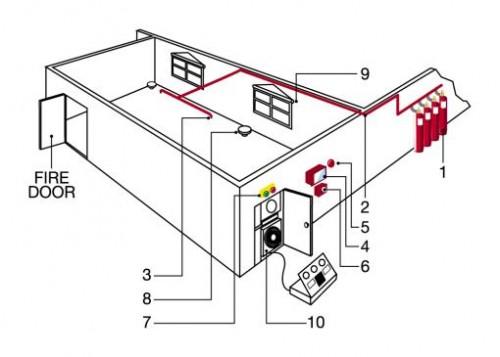 Sơ đồ hoạt động Hệ thống chữa cháy